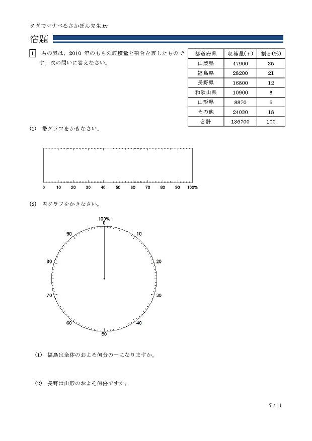 割合を表すグラフ